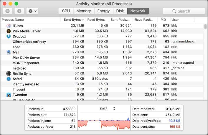 activity monitor tabs